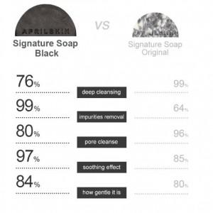 [S] April skin Signature Soap Black10g